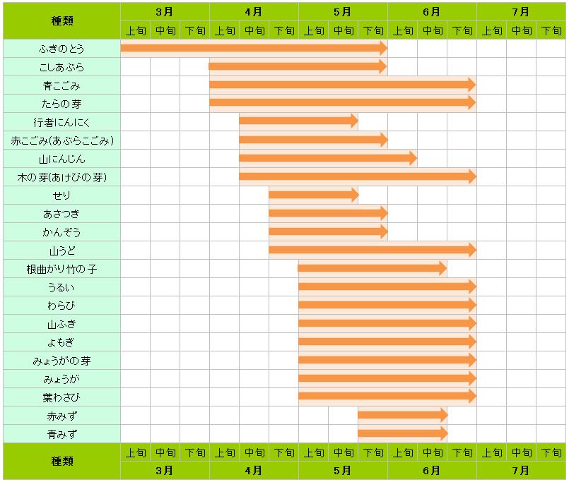 山菜の収穫時期